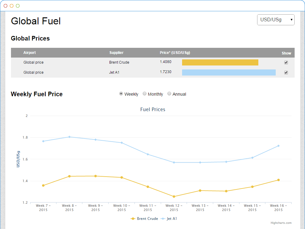 Global Fuel Data in AirportCharges